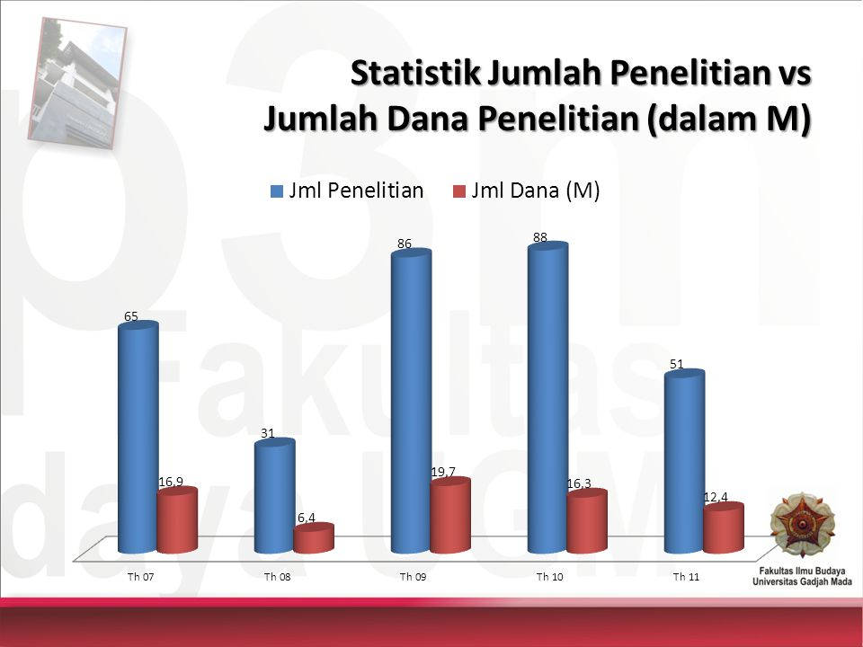 Statistik Jumlah Penelitian vs Jumlah Dana Penelitian (dalam M)