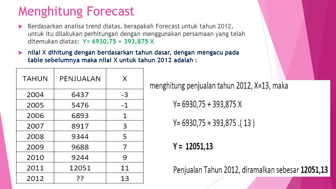 Menghitung Forecast