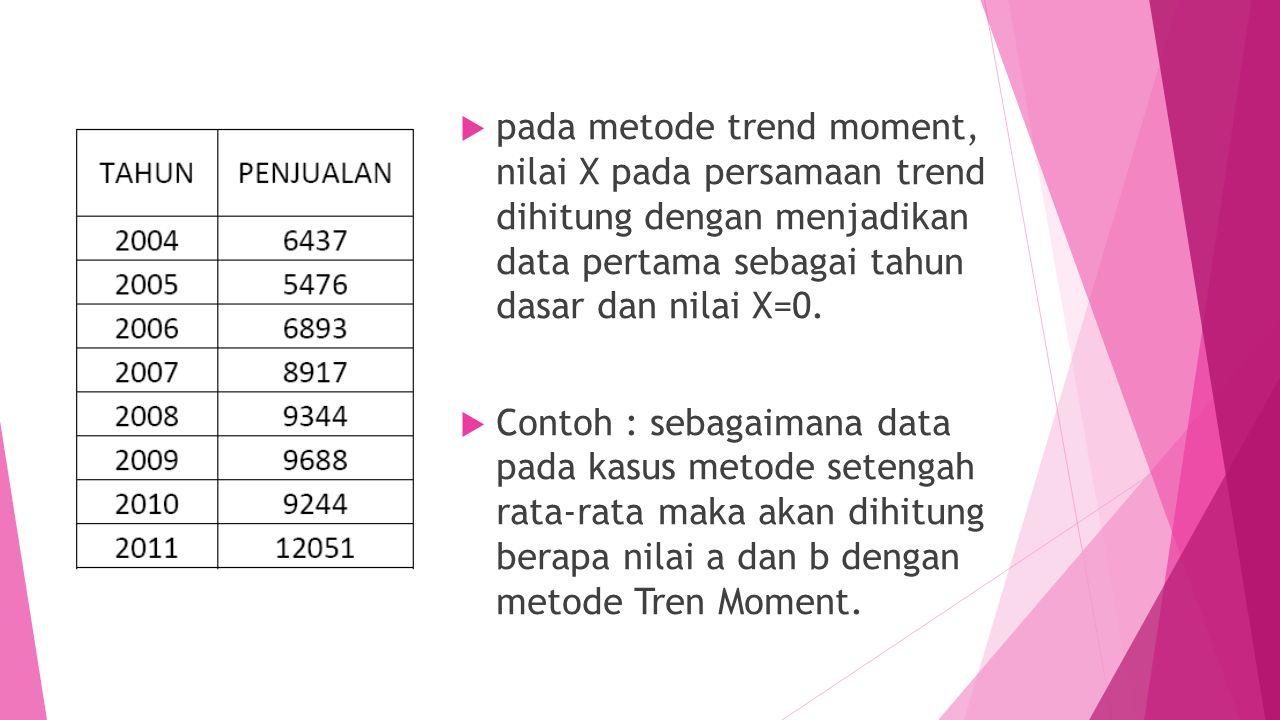 pada metode trend moment, nilai X pada persamaan trend dihitung dengan menjadikan data pertama sebagai tahun dasar dan nilai X=0.