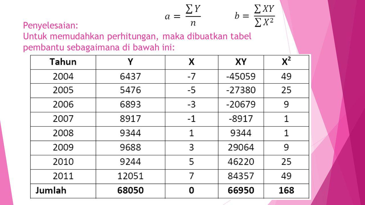 Penyelesaian: Untuk memudahkan perhitungan, maka dibuatkan tabel pembantu sebagaimana di bawah ini: