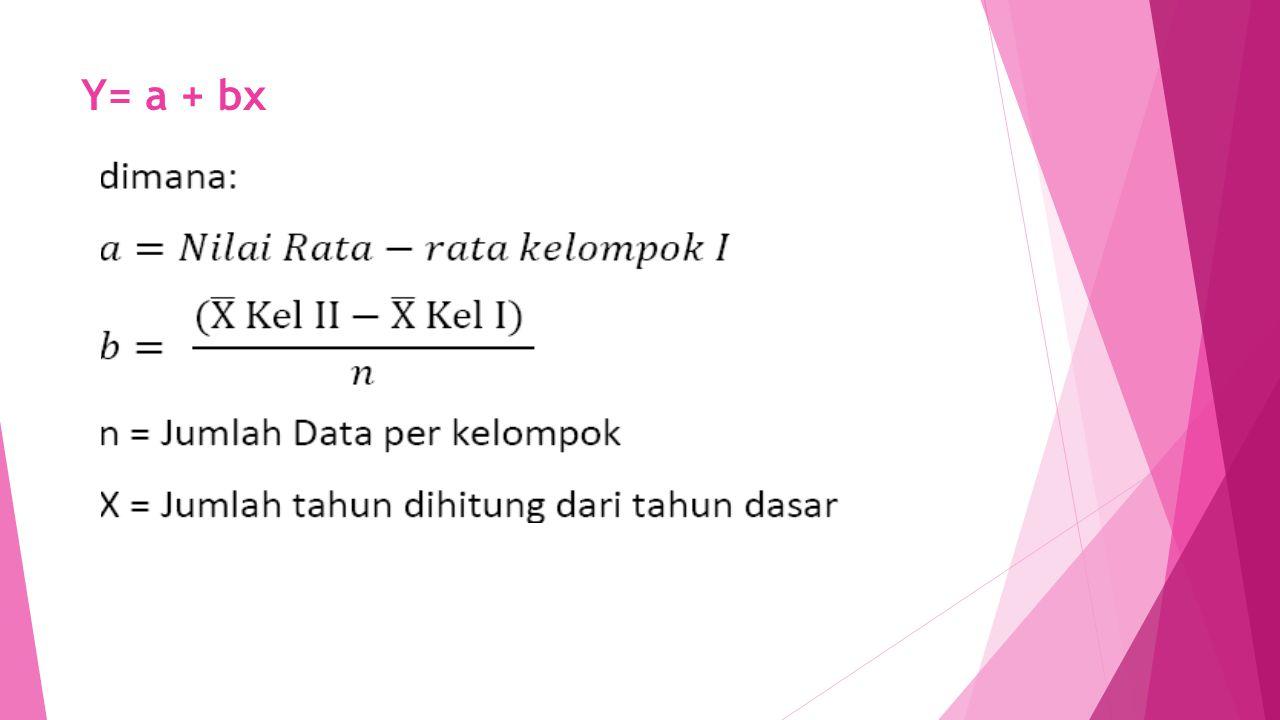 Y= a + bx