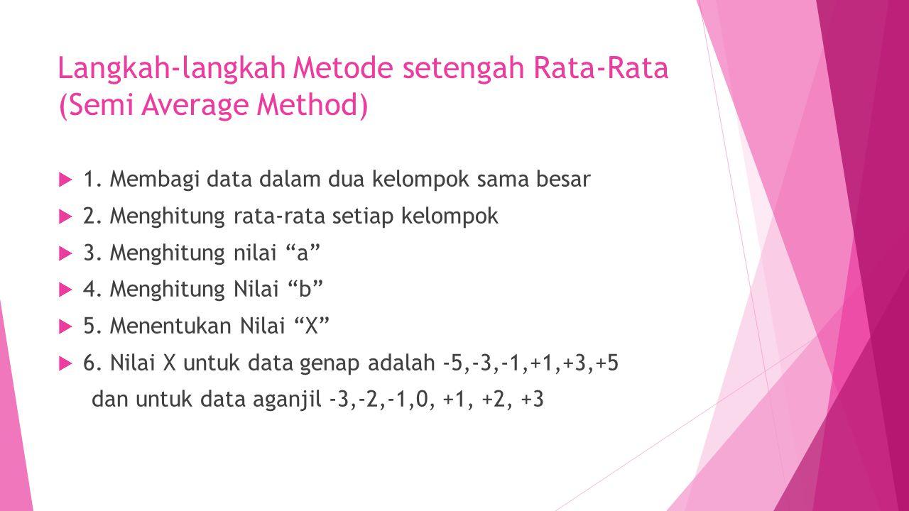 Langkah-langkah Metode setengah Rata-Rata (Semi Average Method)