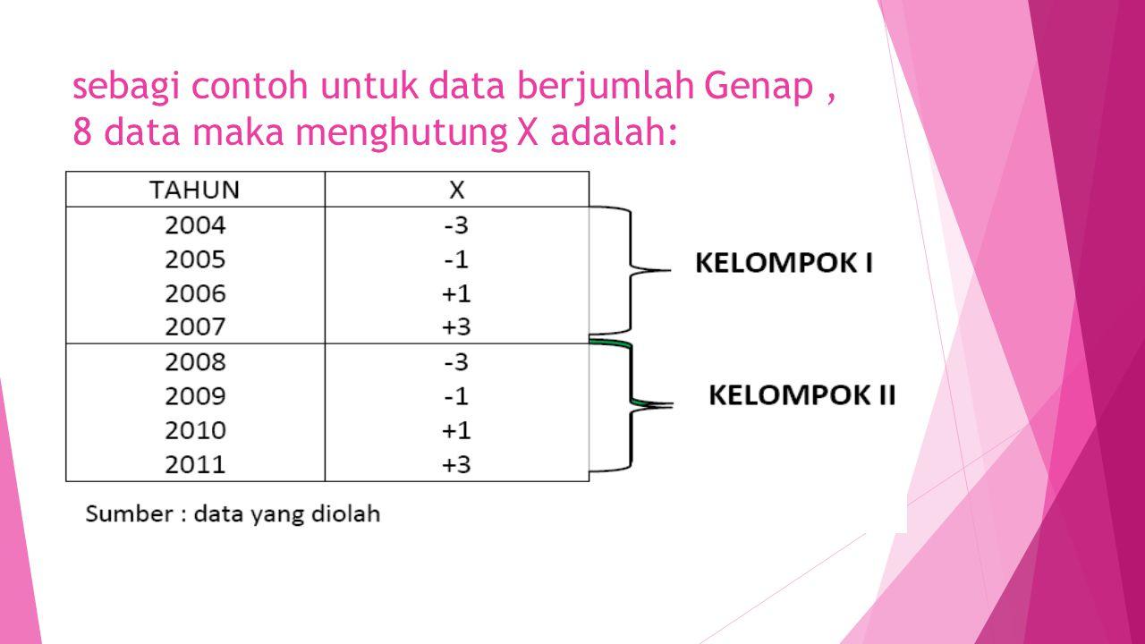 sebagi contoh untuk data berjumlah Genap , 8 data maka menghutung X adalah: