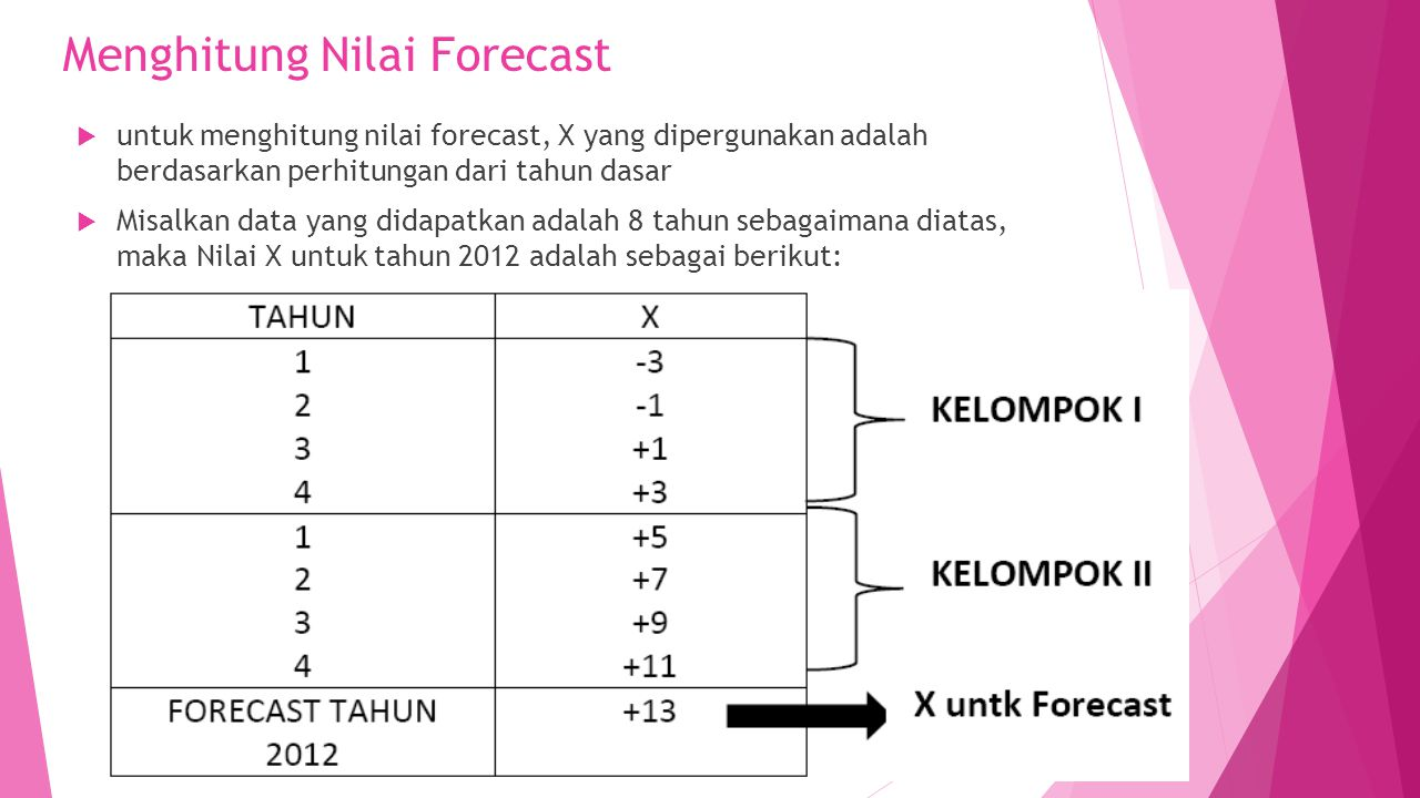 Menghitung Nilai Forecast