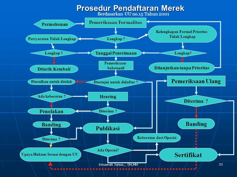 Prosedur Pendaftaran Merek