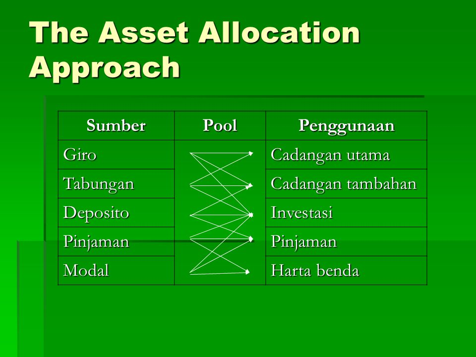 The Asset Allocation Approach