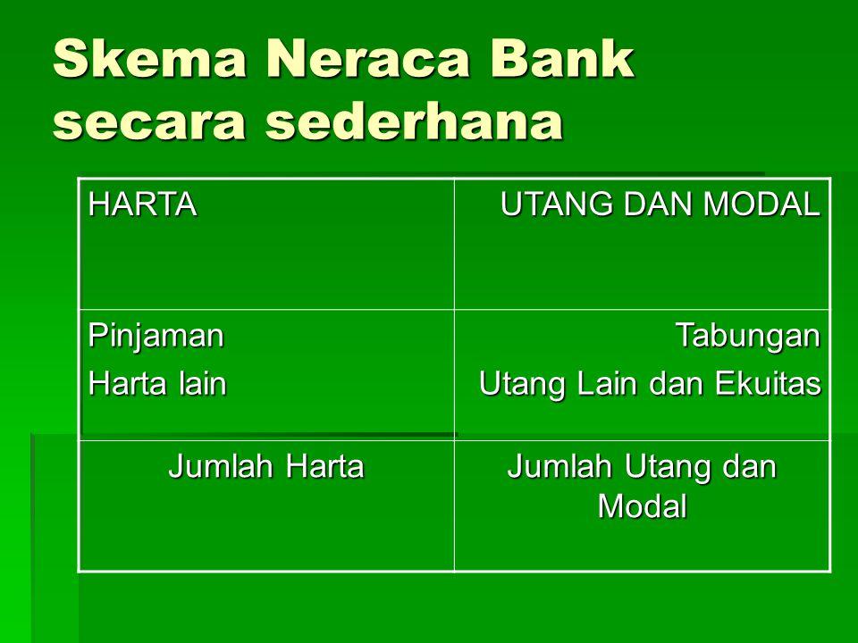 Skema Neraca Bank secara sederhana