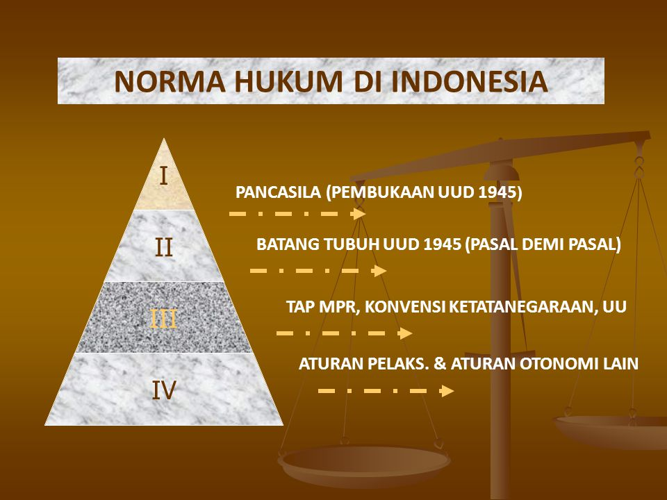 NORMA HUKUM DI INDONESIA