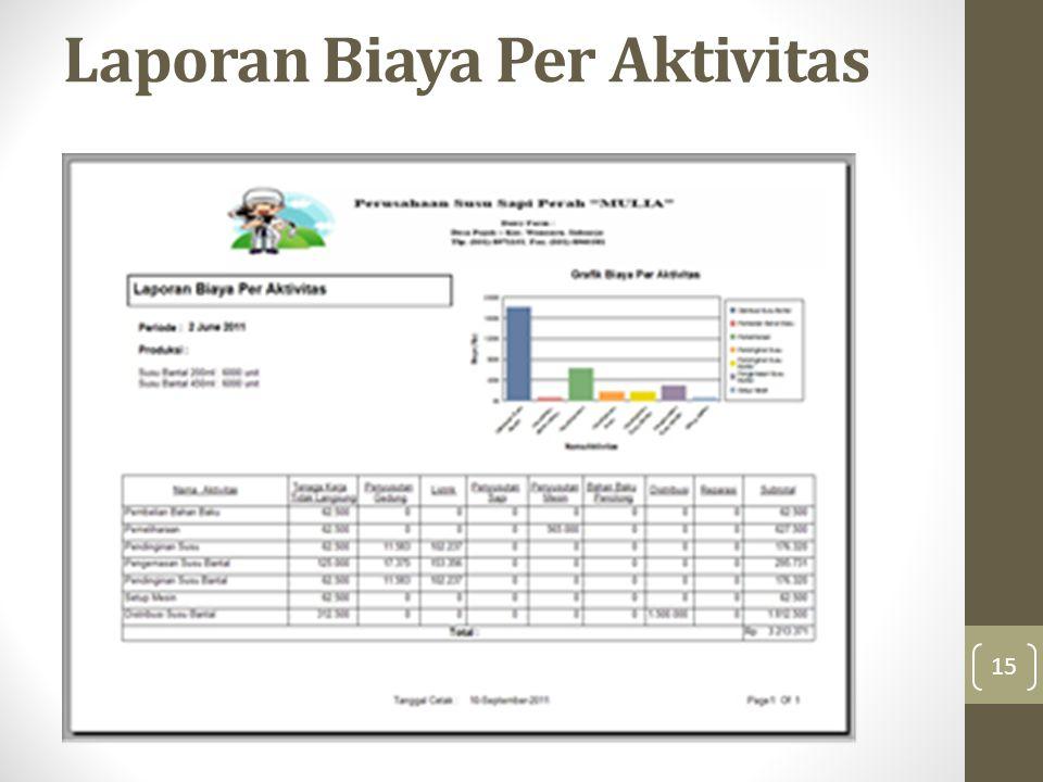 Laporan Biaya Per Aktivitas