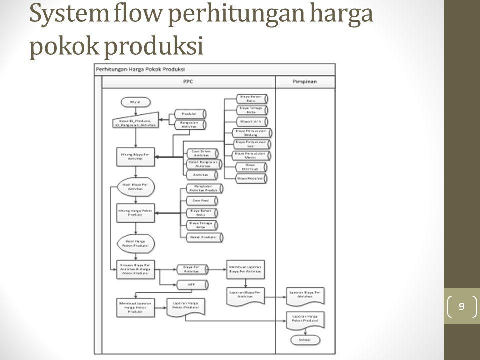 System flow perhitungan harga pokok produksi