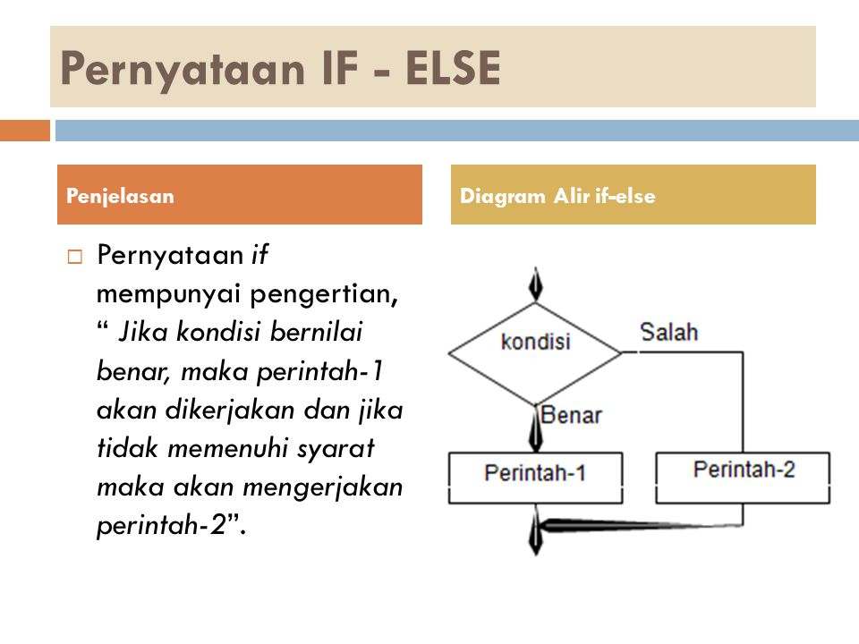 Pernyataan IF - ELSE Penjelasan. Diagram Alir if-else.
