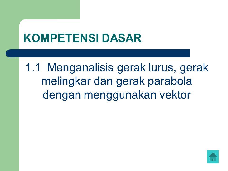 KOMPETENSI DASAR 1.1 Menganalisis gerak lurus, gerak melingkar dan gerak parabola dengan menggunakan vektor.