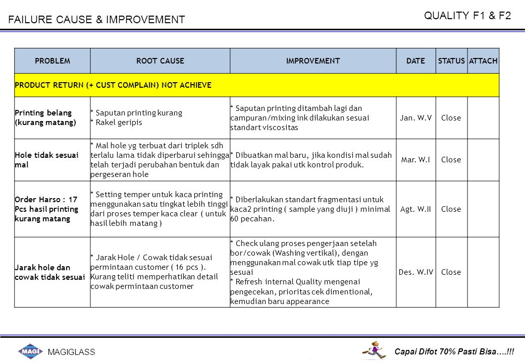 QUALITY F1 & F2 ACTIVITY PLAN 2012 NO ACTIVITY PLAN SEMESTER 1