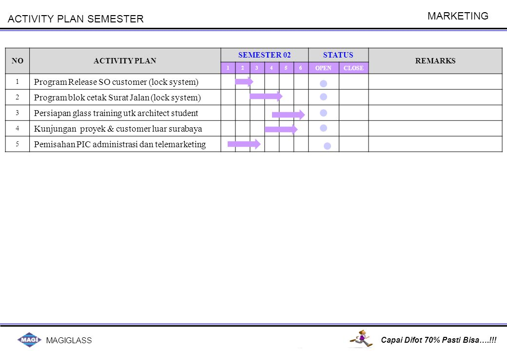PPIC F1 & F2 ACTIVITY PLAN 2012 NO ACTIVITY PLAN SEMESTER 1 SEMESTER 2