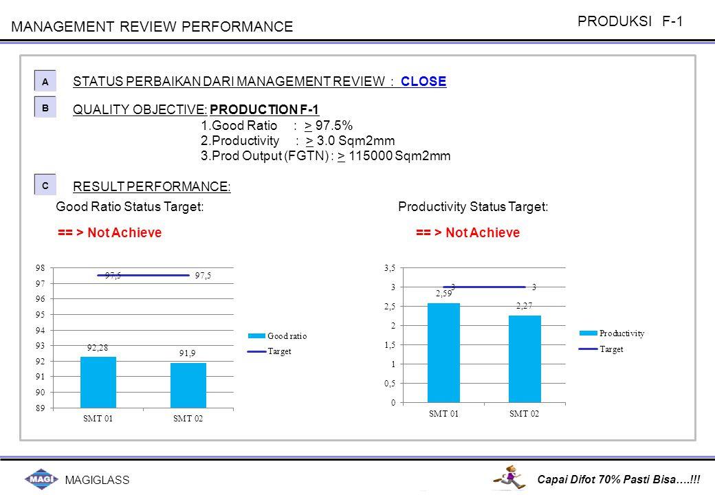 Prod Output (FGTN)Status Target: