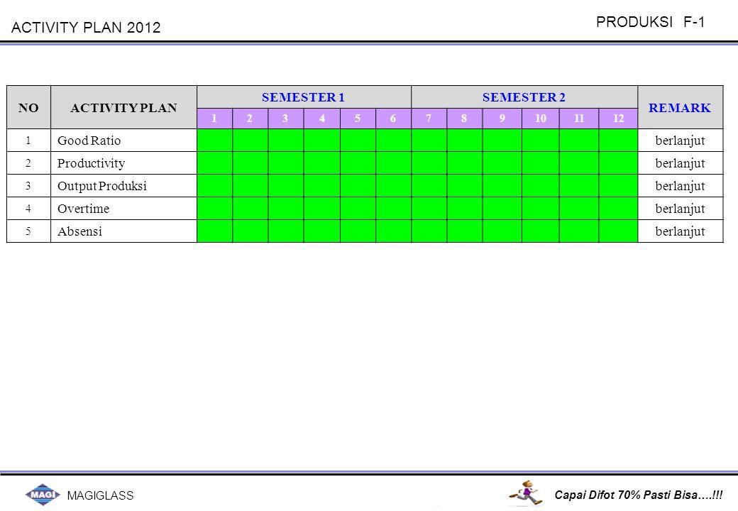 PRODUKSI F-2 PRODUKSI F-2 Manager Div Mgr Plant Pres.Dir Cornelius
