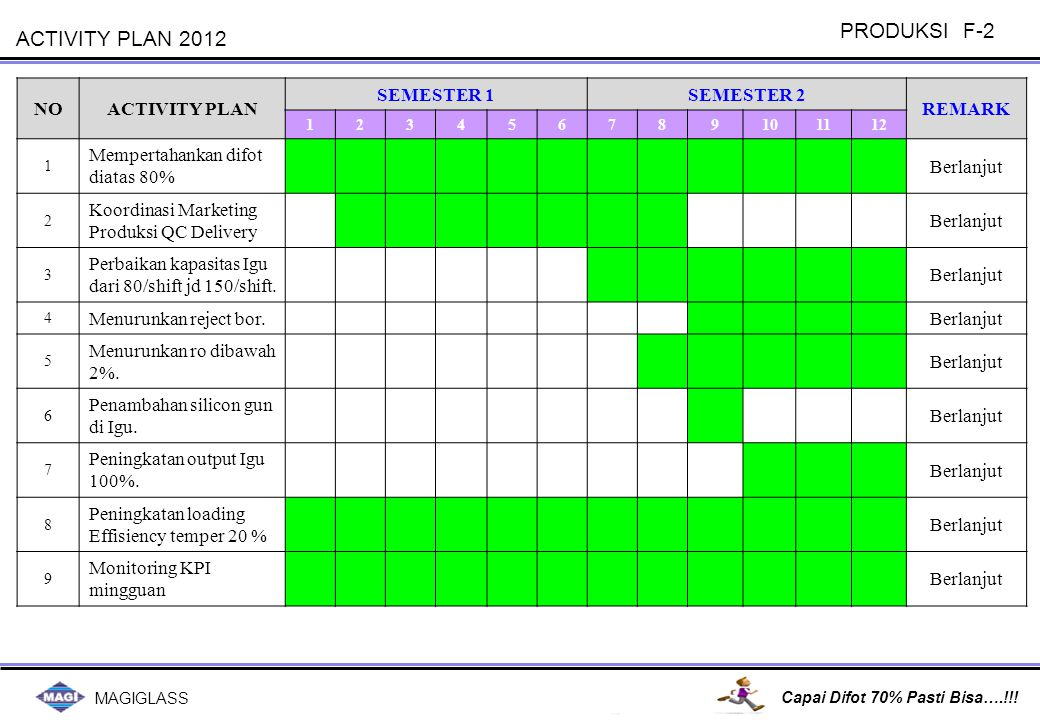 PRODUKSI F-2 ACTIVITY PLAN 2012 NO ACTIVITY PLAN SEMESTER 1 SEMESTER 2