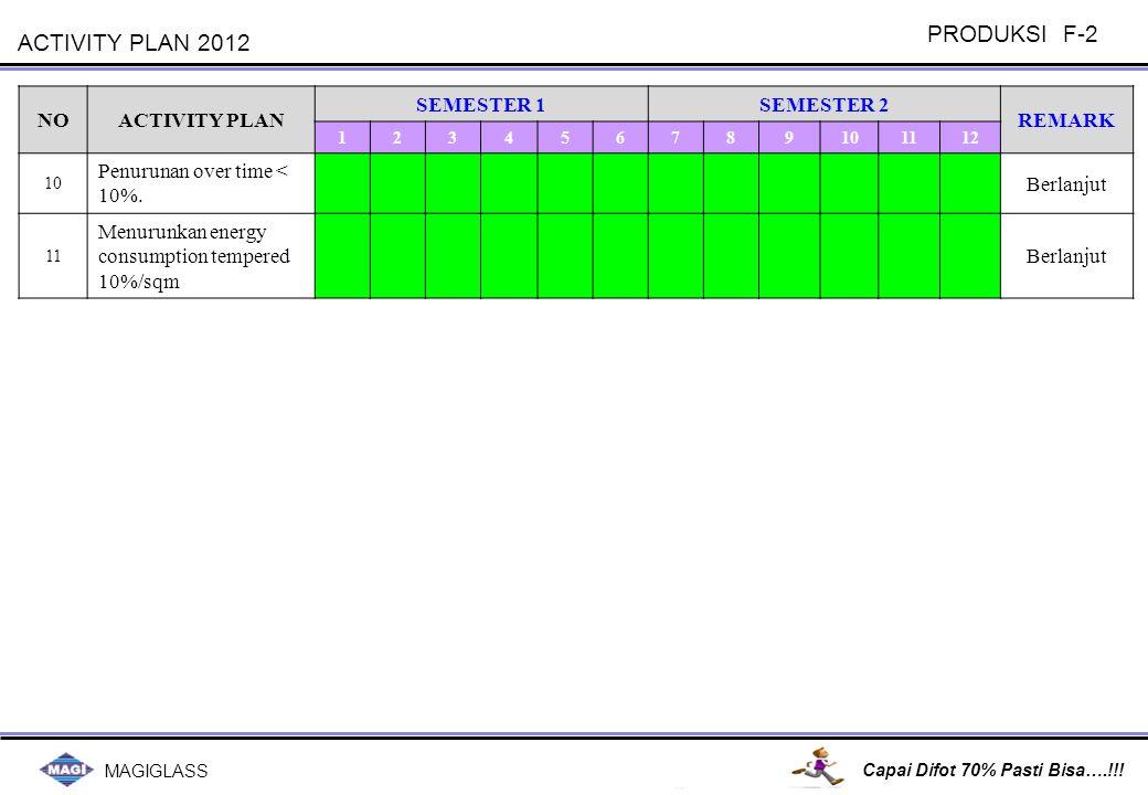 MAINTENANCE F1 & F2 Maintenance F1&F2 Manager Div Mgr Plant Pres.Dir