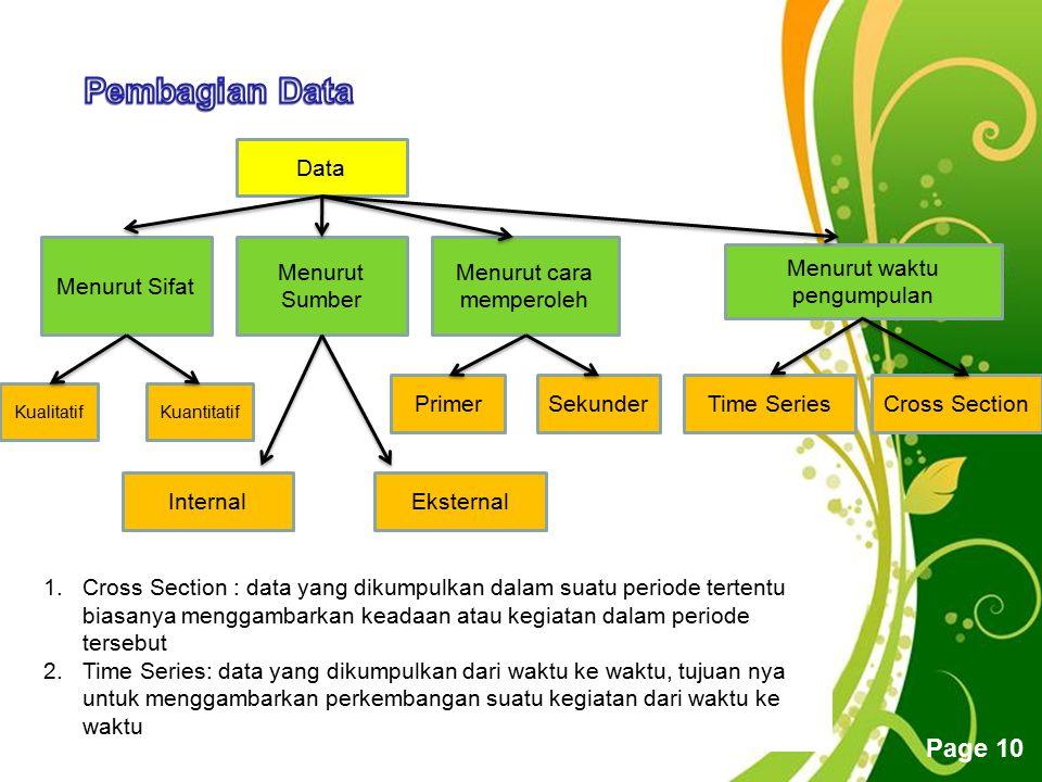 Pembagian Data Data Menurut Sifat Menurut cara memperoleh