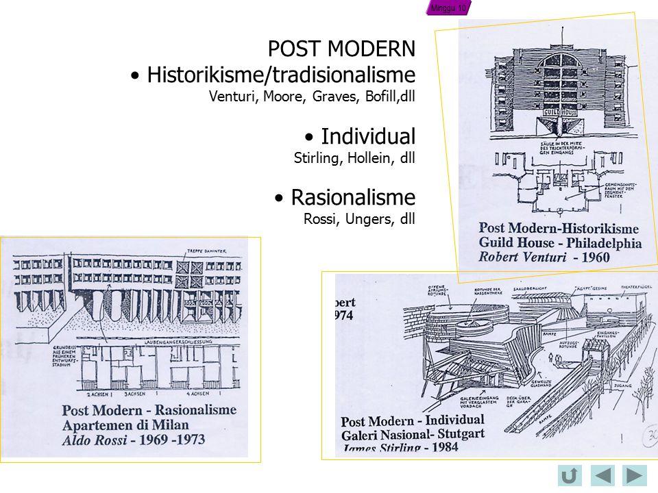Historikisme/tradisionalisme Individual Rasionalisme