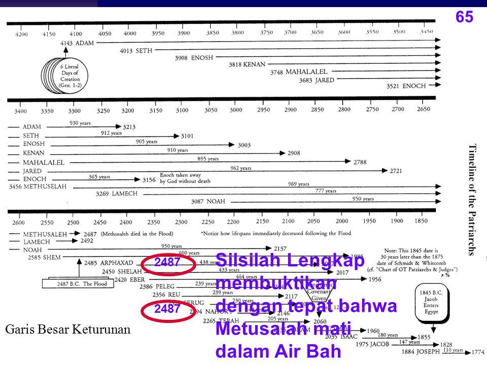 65 Silsilah Lengkap membuktikan dengan tepat bahwa Metusalah mati dalam Air Bah.