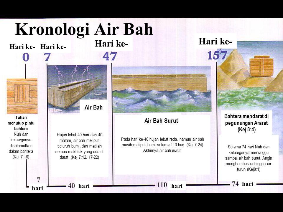 Kronologi Air Bah Hari ke- Hari ke- Hari ke- Hari ke- Air Bah