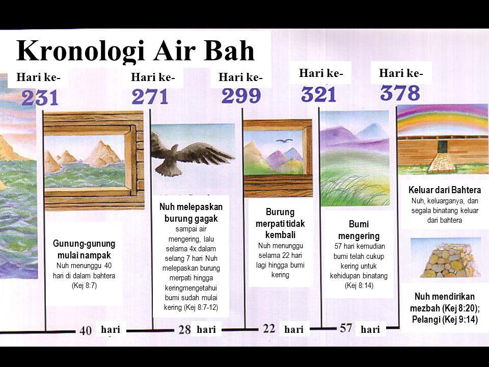 Flood Chronology Kronologi Air Bah