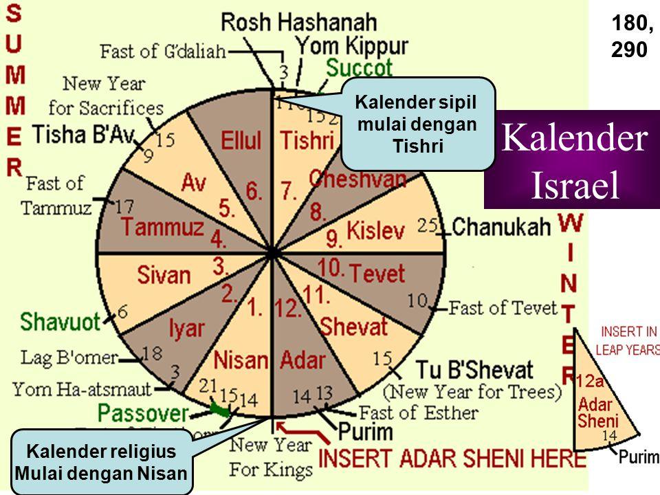Kalender Israel 180, 290 Kalender sipil mulai dengan Tishri