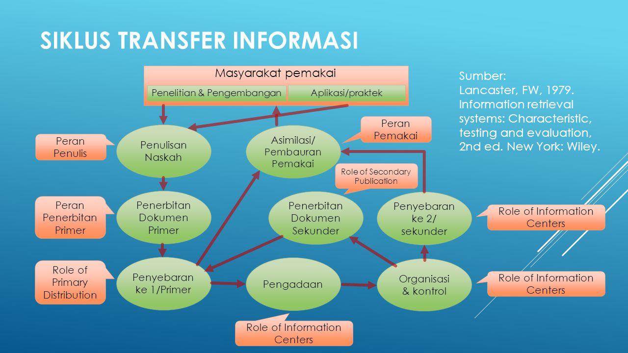 Siklus Transfer Informasi