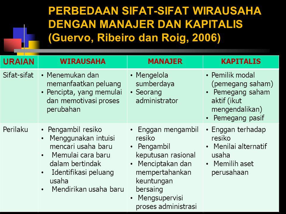 PERBEDAAN SIFAT-SIFAT WIRAUSAHA DENGAN MANAJER DAN KAPITALIS (Guervo, Ribeiro dan Roig, 2006)