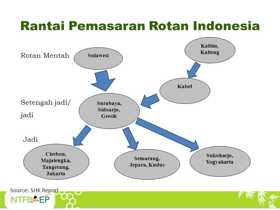Rantai Pemasaran Rotan Indonesia