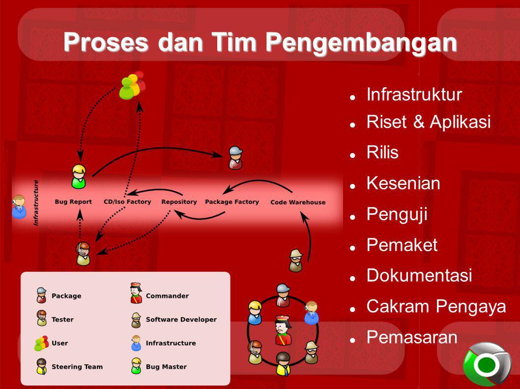 Proses dan Tim Pengembangan