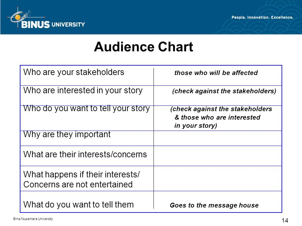Audience Chart Who are your stakeholders those who will be affected