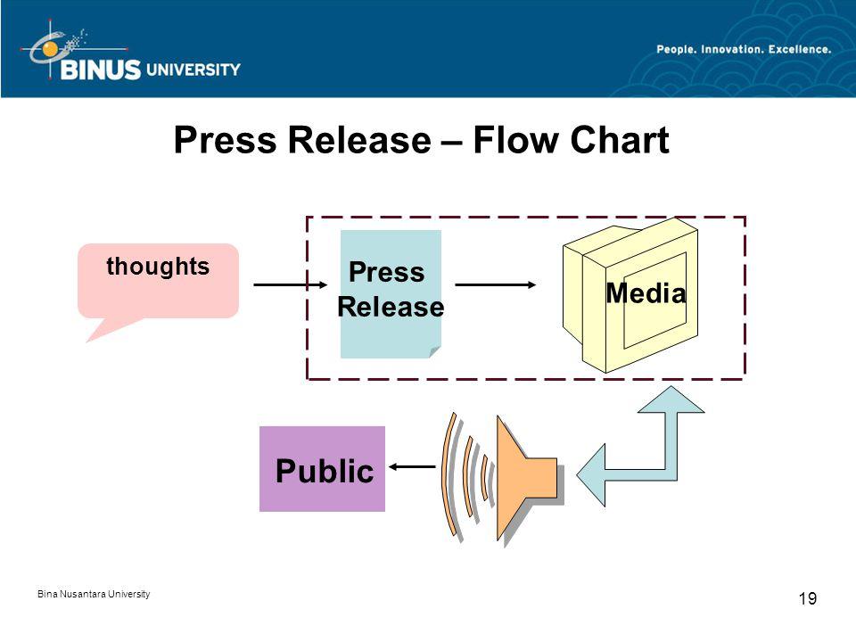 Press Release – Flow Chart