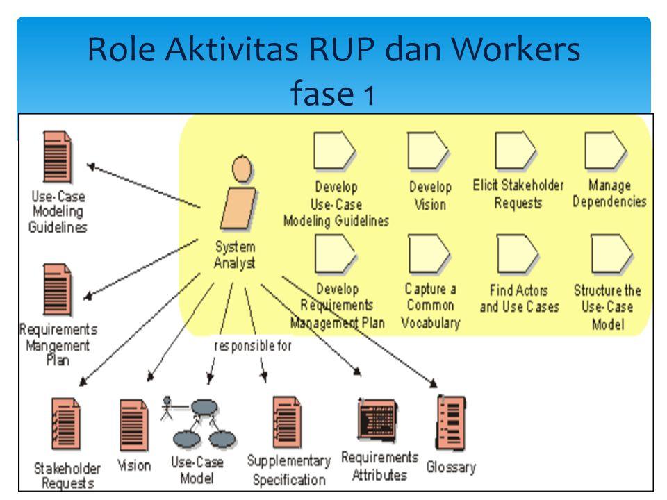 Role Aktivitas RUP dan Workers fase 1