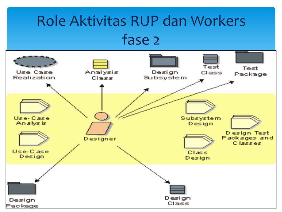 Role Aktivitas RUP dan Workers fase 2