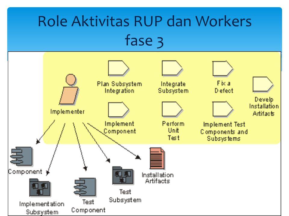 Role Aktivitas RUP dan Workers fase 3