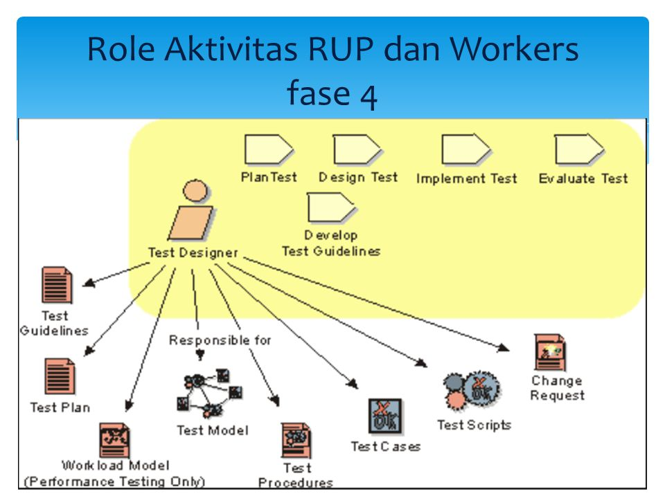 Role Aktivitas RUP dan Workers fase 4