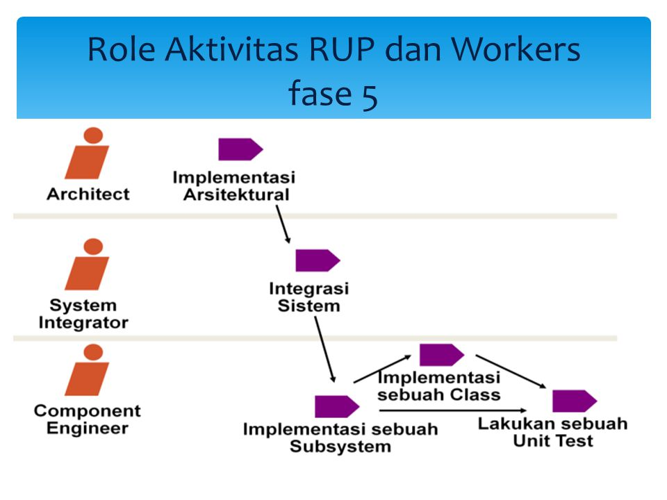 Role Aktivitas RUP dan Workers fase 5