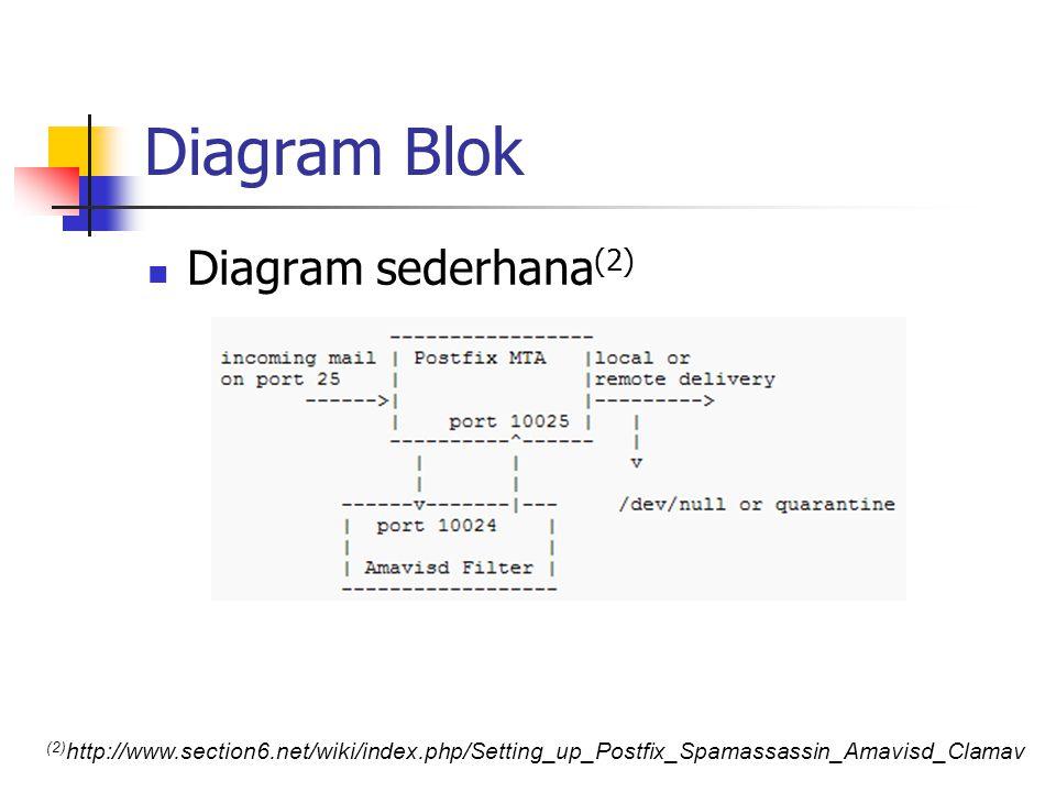 Diagram Blok Diagram sederhana(2)