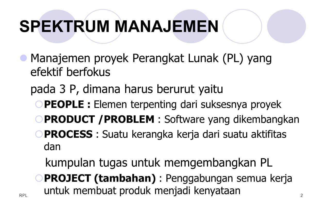 SPEKTRUM MANAJEMEN Manajemen proyek Perangkat Lunak (PL) yang efektif berfokus. pada 3 P, dimana harus berurut yaitu.