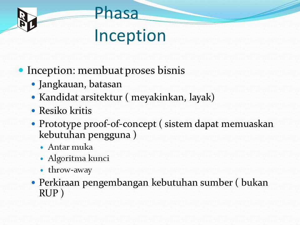 Phasa Inception Inception: membuat proses bisnis Jangkauan, batasan