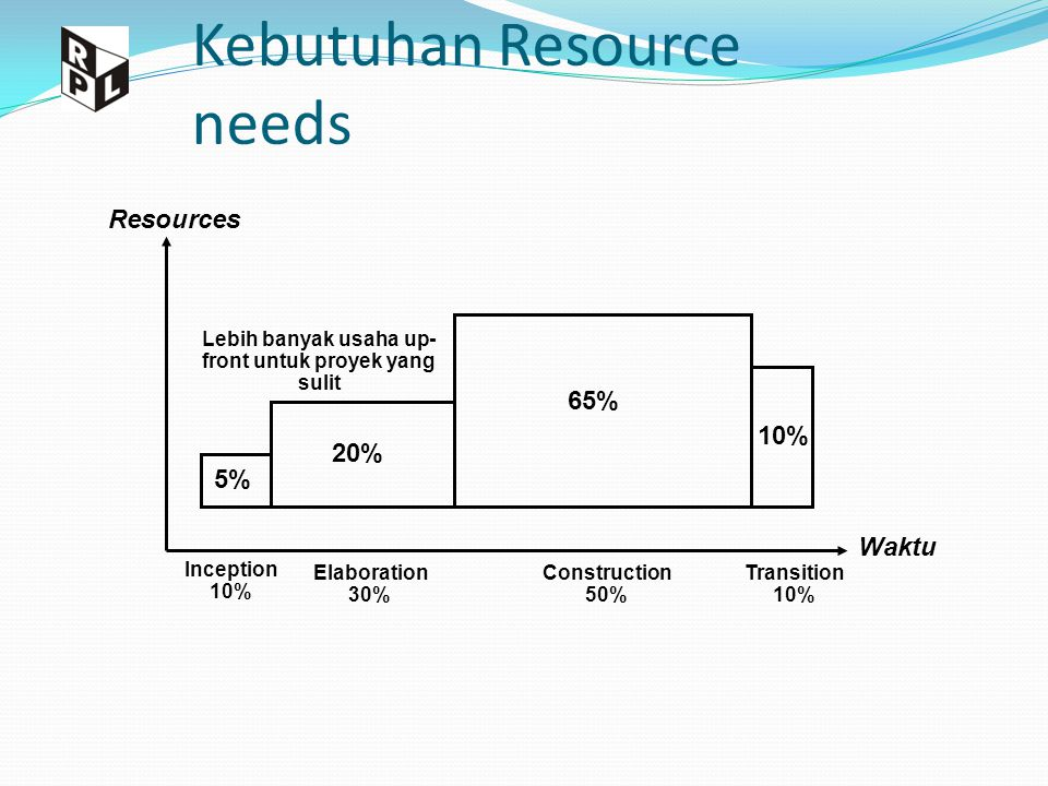 Kebutuhan Resource needs