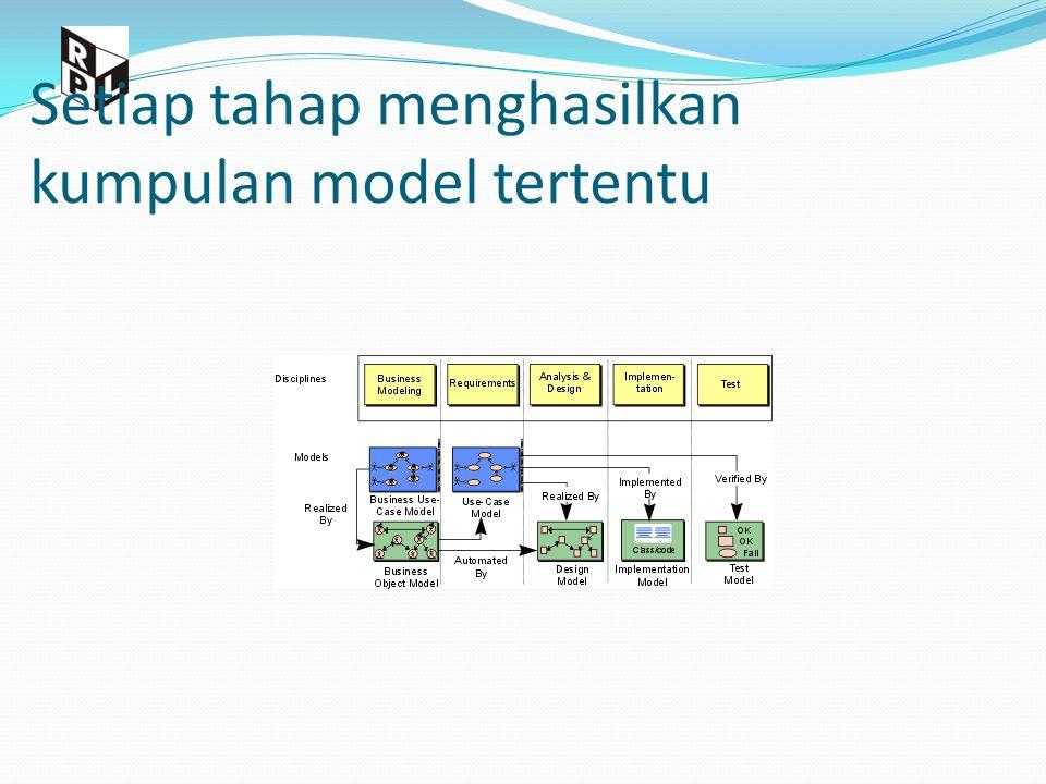 Setiap tahap menghasilkan kumpulan model tertentu