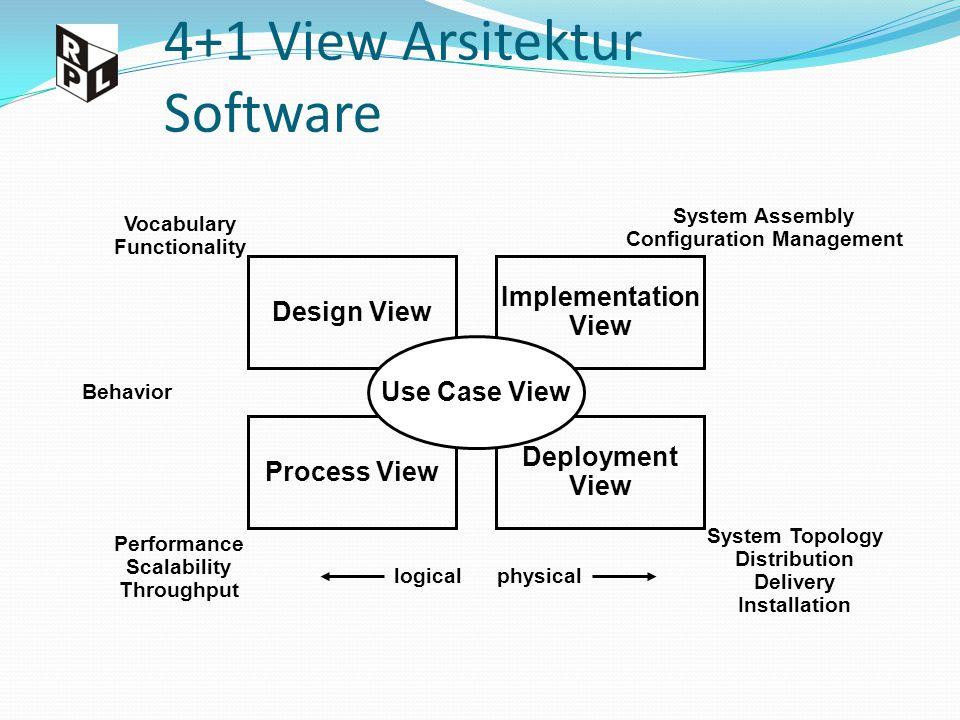 4+1 View Arsitektur Software