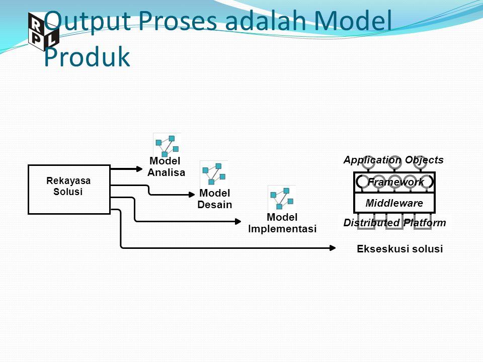 Output Proses adalah Model Produk