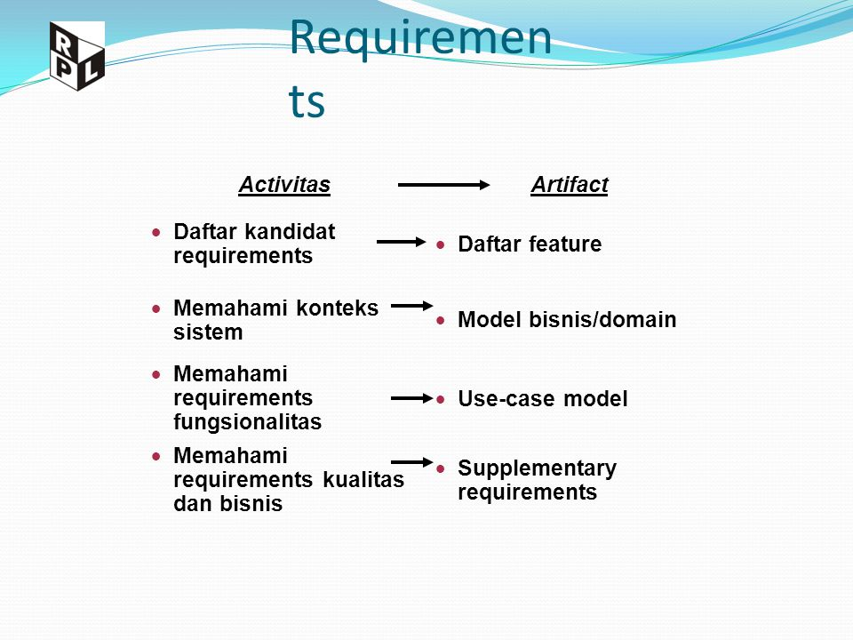 Requirements Activitas Artifact Daftar kandidat requirements