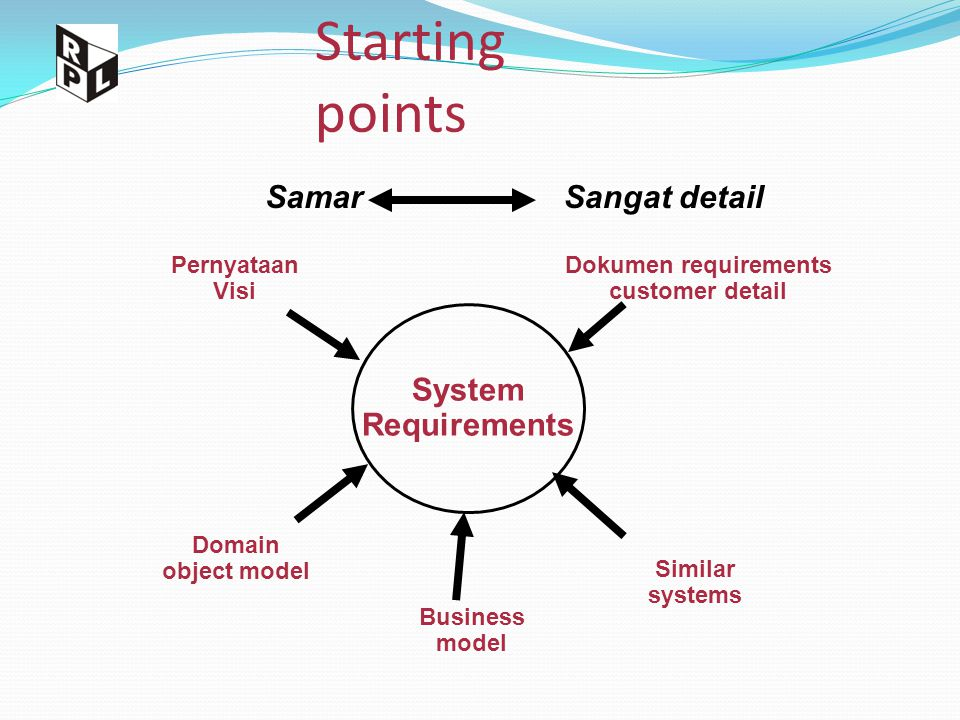 Dokumen requirements customer detail