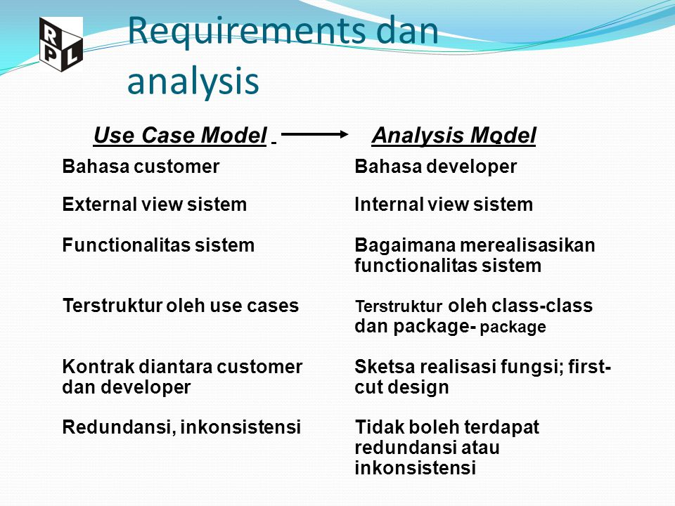 Requirements dan analysis