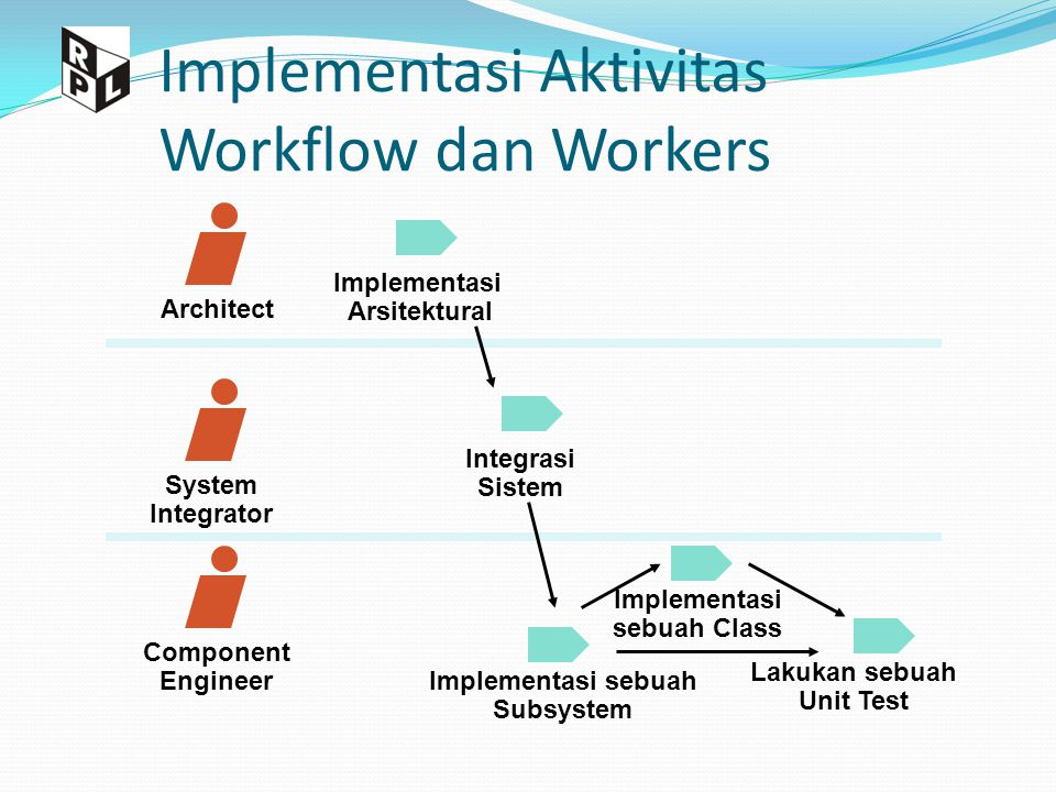 Implementasi Aktivitas Workflow dan Workers